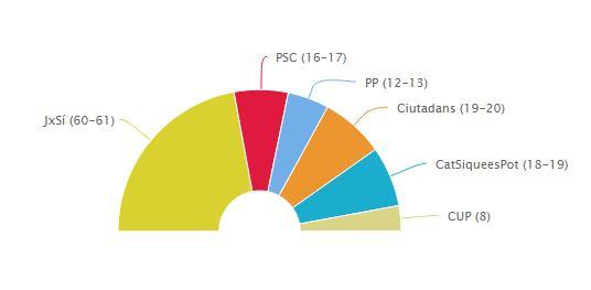 Gráfico del CIS sobre Cataluña / 20 Minutos