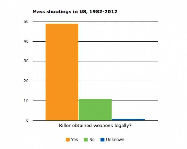 Washington Post graphics