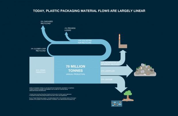 Infografía del Foro Económico Mundial sobre plásticos