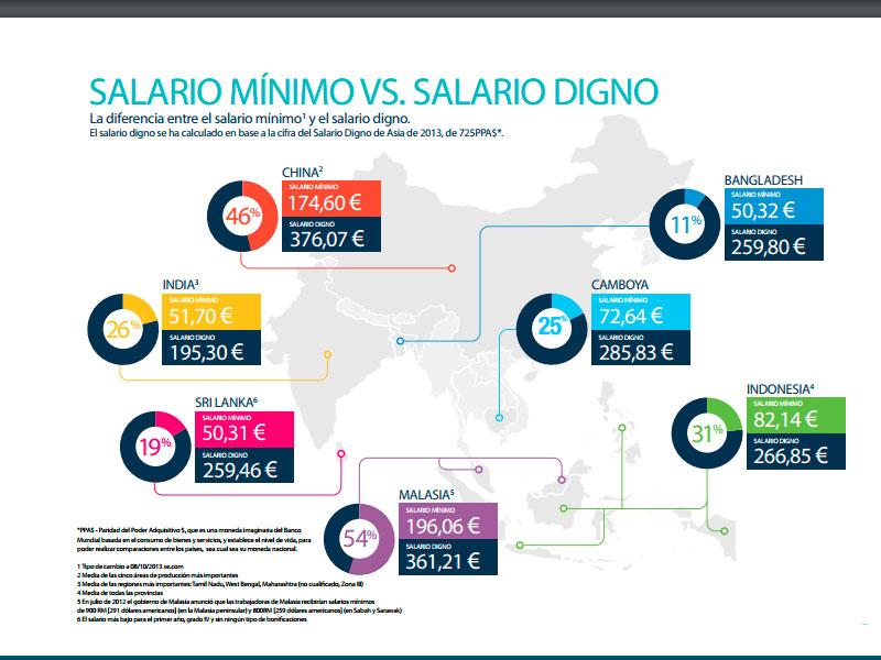 Infografía del informe Salarios Dignos / Setem
