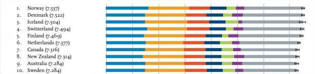 Noruega desbanca a Dinamarca como el país más feliz del mundo, según el último Informe Mundial de la Felicidad de la ONU / IMAGEN: WORLD HAPPINESS REPORT 2017