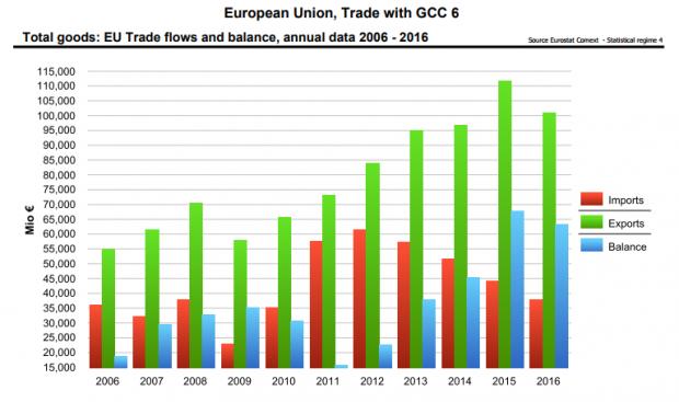 Balance comercial entre la UE y el GCC / Comisión Europea