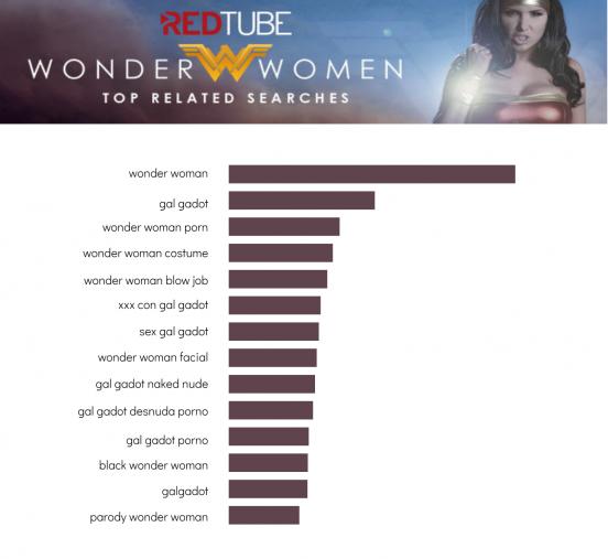 Wonder Woman RedTube