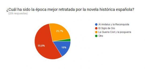 Encuesta novela histórica