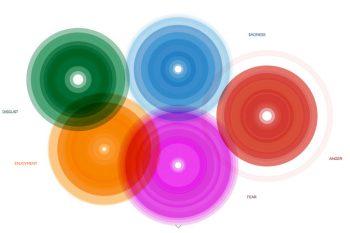 Diagrama del Atlas de las Emociones. Paul Ekman