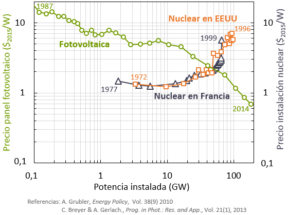 gráfico nuclear y fotovoltaica