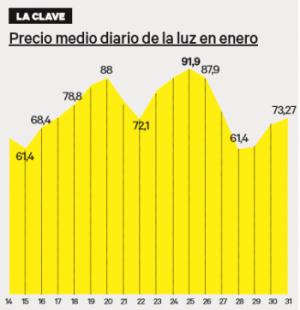El precio de la luz en enero