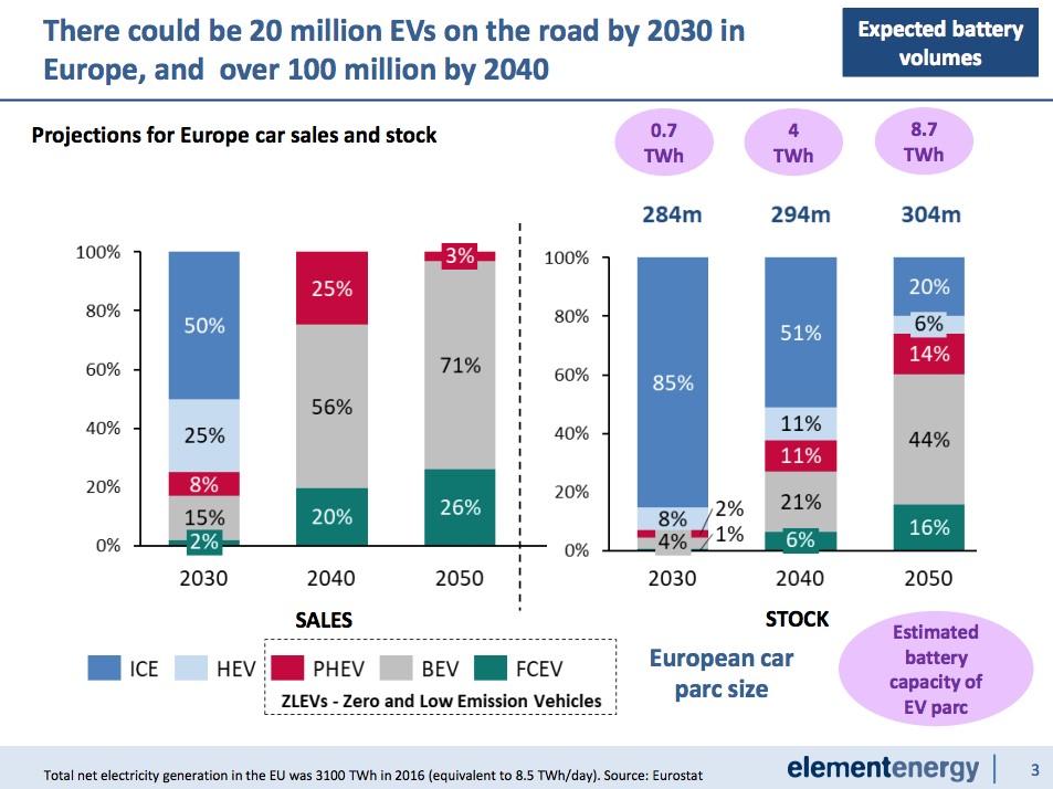 gráfico vehículos eléctricos
