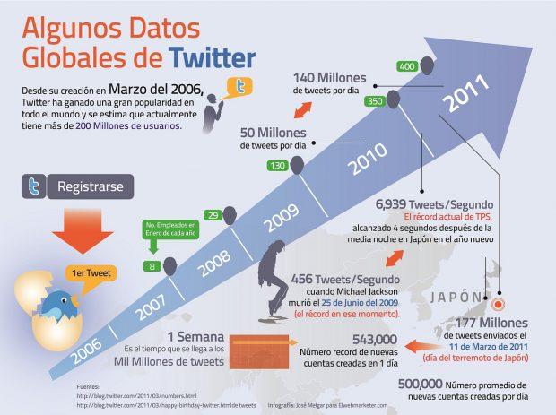 (Algunos datos globales de twitter. José Melgar para Elwebmarketer.com)
