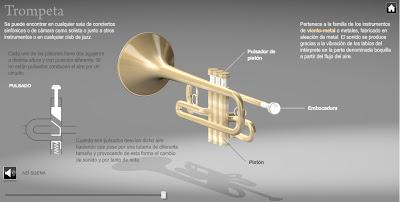 Gráfico interactivo. Una orquesta por dentro.