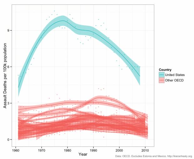 (Assault deaths per 100k population. Kieran Healy)