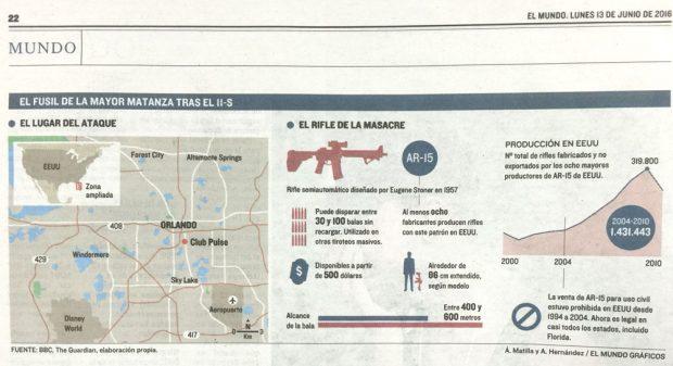 (Localización y características del rifle utilizado en el atentado de Orlando. Á. Matilla, A. Hernández. El Mundo)