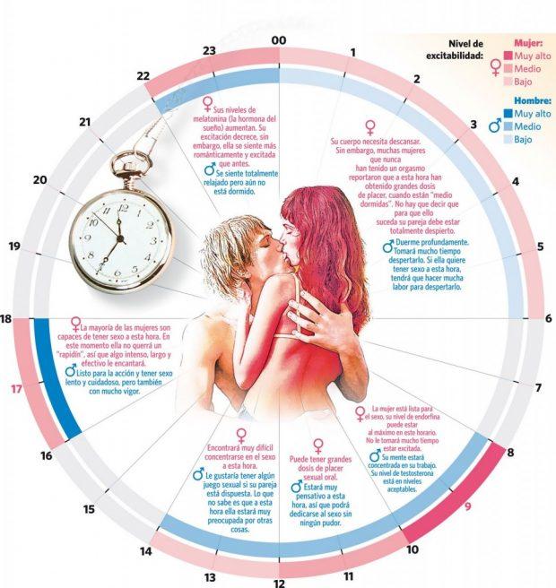 (Las mejores horas para mantener sexo. blog.twinshoes.es)