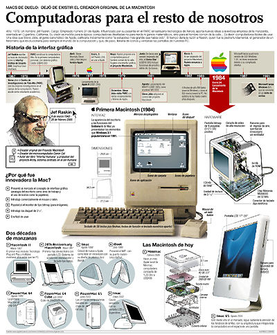 (Adiós al primer Macintosh)