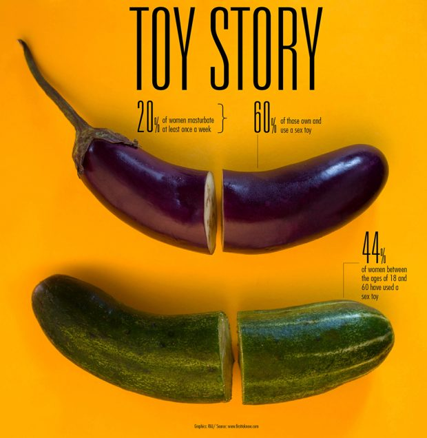 (Las mujeres y sus juguetes. RAJ graphics, bestinfographics.co)