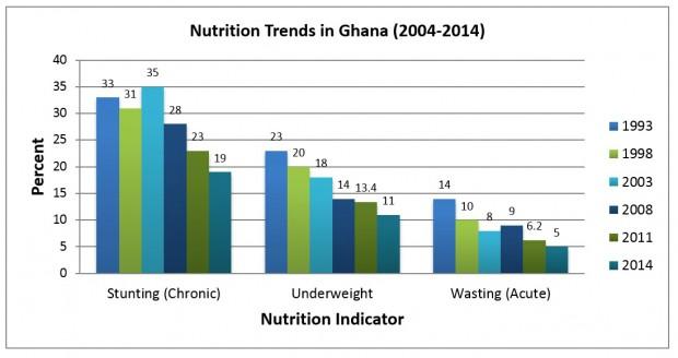 graph-Ghana