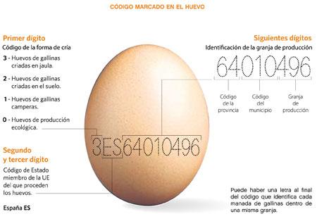 ¿Qué significa el código impreso en los huevos?