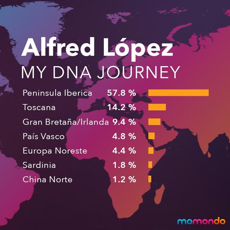 Un sorprendente viaje a través de mi ADN