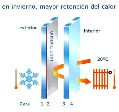 4 motivos important simos para instalar ventanas aislantes - Temperatura calefaccion invierno ...
