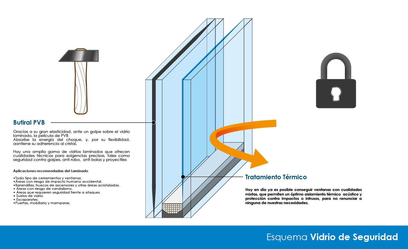 Un hogar con mucho oficio - Seguridad en tu casa ...