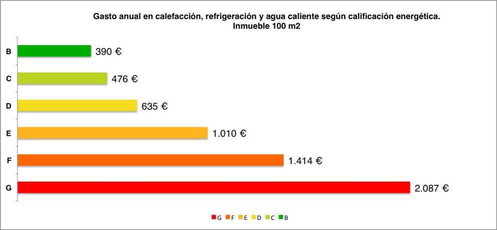 9 preguntas sobre el Certificado de Eficiencia Energética y