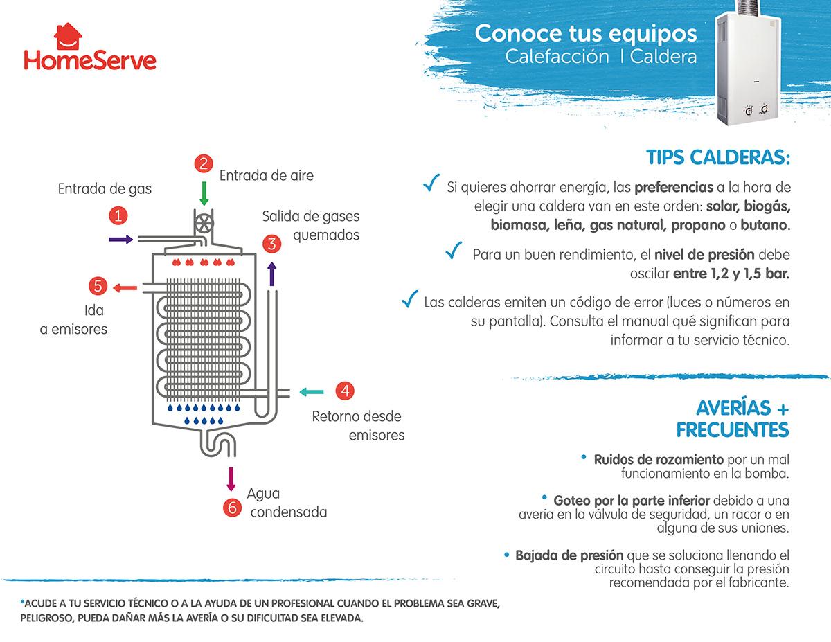 Calefacci N Un Hogar Con Mucho Oficio ~ Calefaccion Electrica Mas Economica