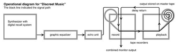 Diagrama del 'enoloop'