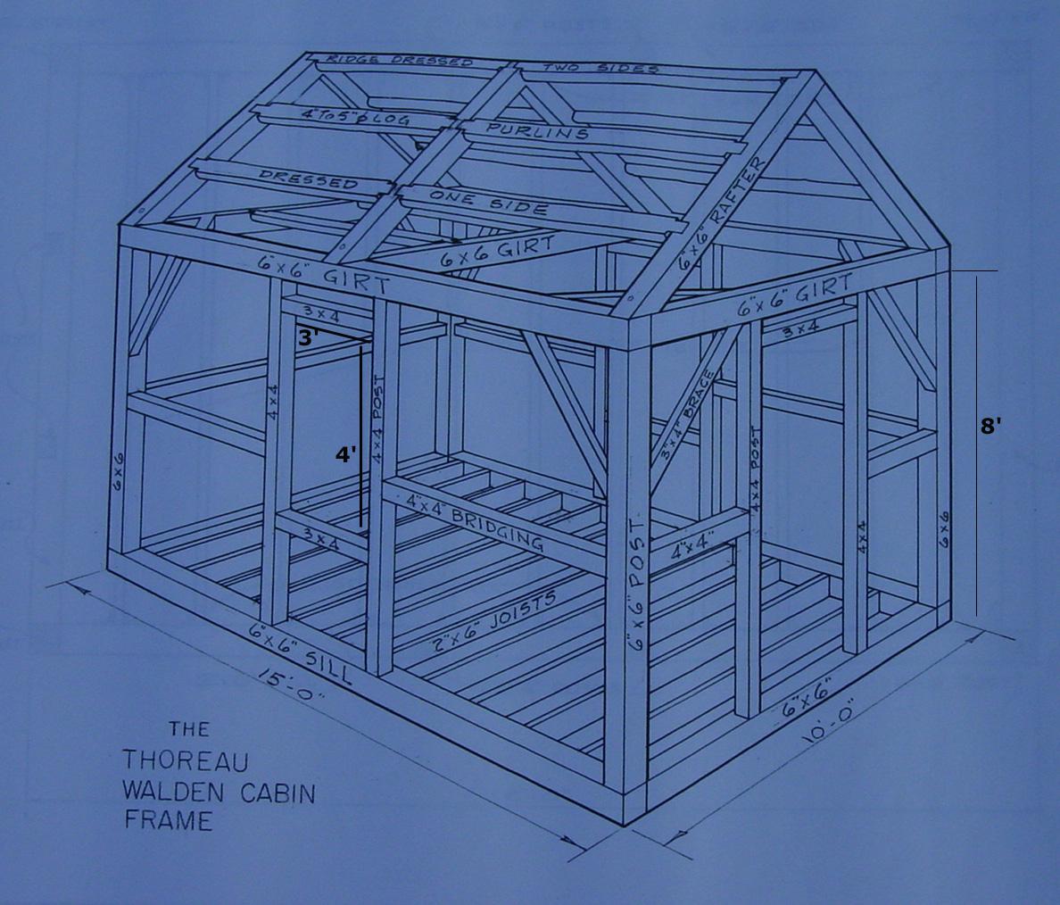 Esquema para construir una cabaña como la de Thoreau