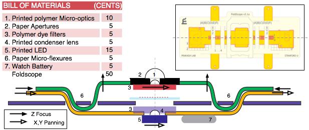 Corte transversal del Foldscope con un deglose del coste de las piezas (Foldsope Team)