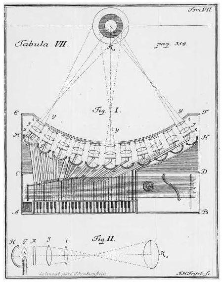 """El """"clavicémbalo ocular"""", instrumento fallido diseñado en 1743"""