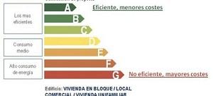 Certificación energética viviendas