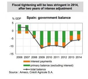 Evolución del déficit público en España.