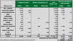 Ayudas al  sistema financiero español (AEB)