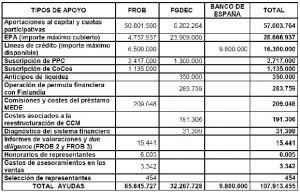 Cuadro de ayudas públicas al sistema financiero español (TCu)
