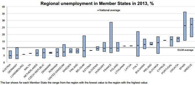 Gráfico con el desempleo regional de los países de la UE.