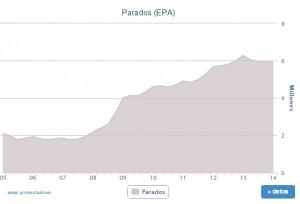 Datos del paro (vía Porcentual)