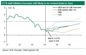 inflacion credit agricole