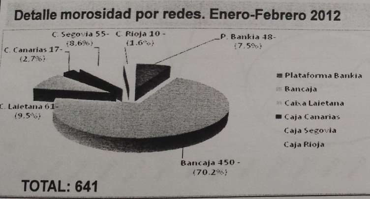 Morosidad un cuento corriente for Inmobiliaria bancaja