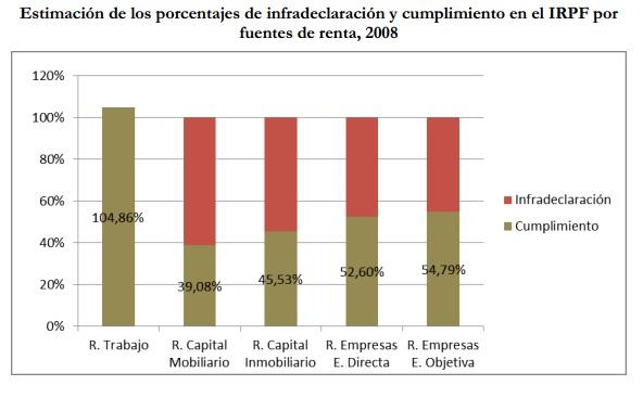 estimacion irpf