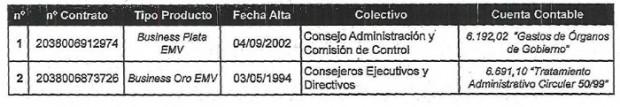 Cuentas vinculadas a las tarjetas de Caja Madrid/Bankia