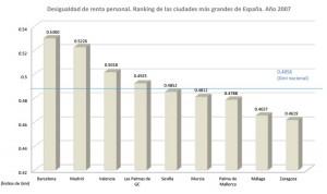 desigualdad por municipios
