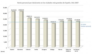 renta personal por municipios