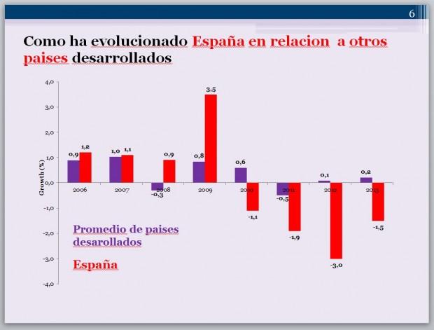 evolucion salarios españa y países desarrollados