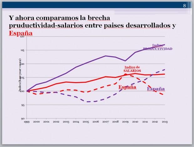 evolucion salarios y productividad