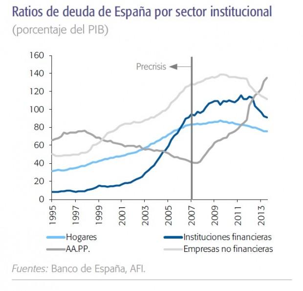 deuda por sectores