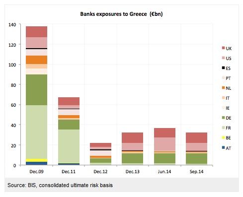 exposicion a bancos griegos