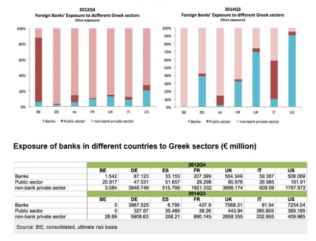 exposicion a deuda grecia