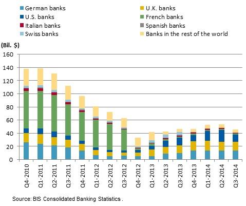 exposicion a bancos griegos por paises