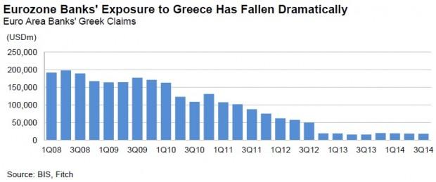exposicion bancos UE a Grecia