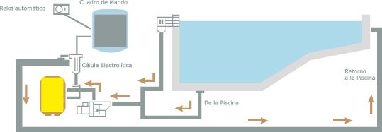 Diagrama de funcionamiento de la electrólisis salina, de www.asociacionelectrolisissalina.es